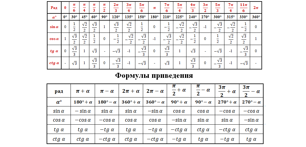 Таблицы тангенс и котангенс